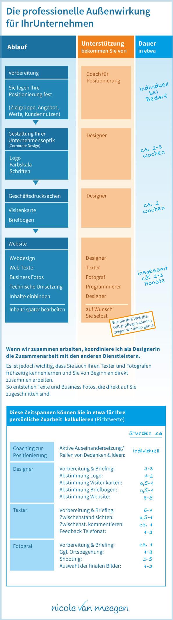 Die professionelle Außenwirkung für Ihr Unternehmern - Infografik zum Ablauf